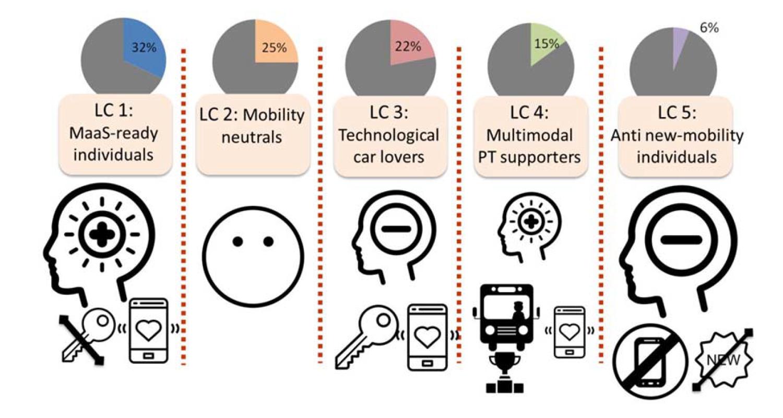 Figure 1. Five mobility tribes (Alonso-González et al. 2020)